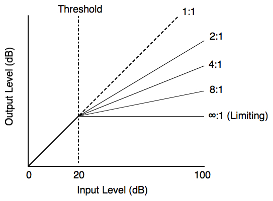 Graph showing the link between the threshold and the ratio settings on an audio compressor
