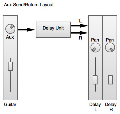 Effects are usually mixed using the aux send/return method