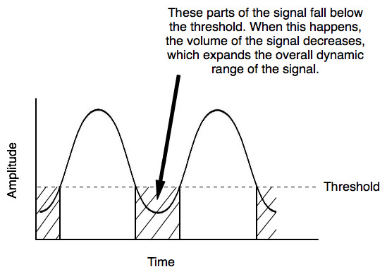 How an audio expander works when the signal falls below the threshold level