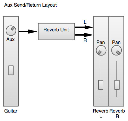 How the aux send/return is commonly used