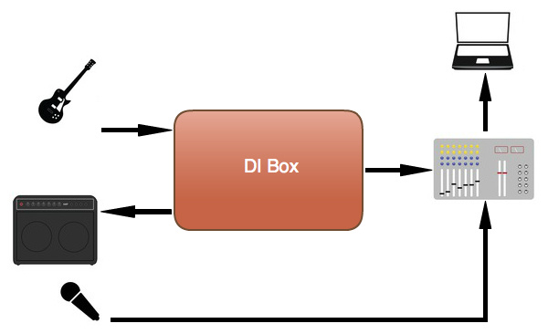 Using a DI box to record clean and amplified signals at the same time