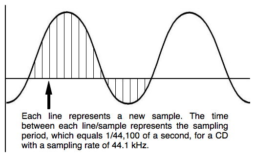 Digital audio technology works by sampling analog waveforms at regular time intervals, and each reading is stored and transmitted digitally as a binary number