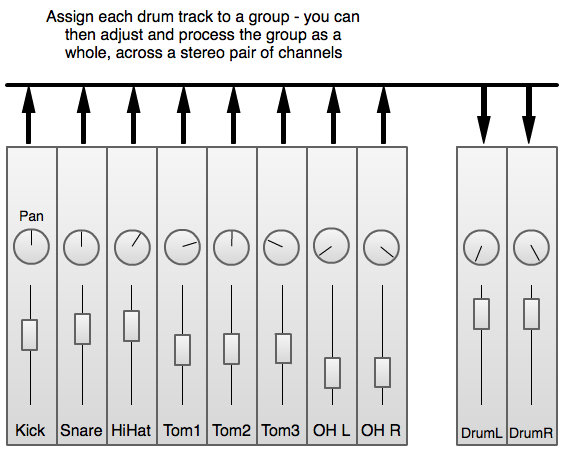When learning how to mix music, there are many small techniques that will help, such as assigning multiple channels into groups