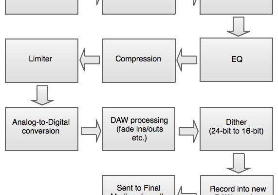A common workflow for a mastering engineer working in a mastering studio