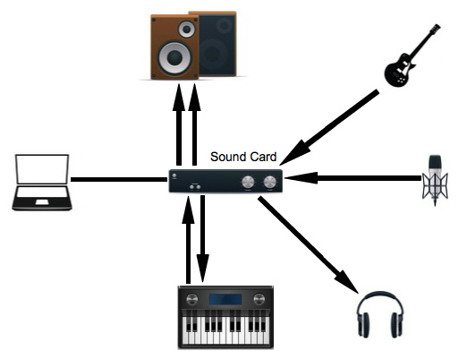 A basic music production studio layout