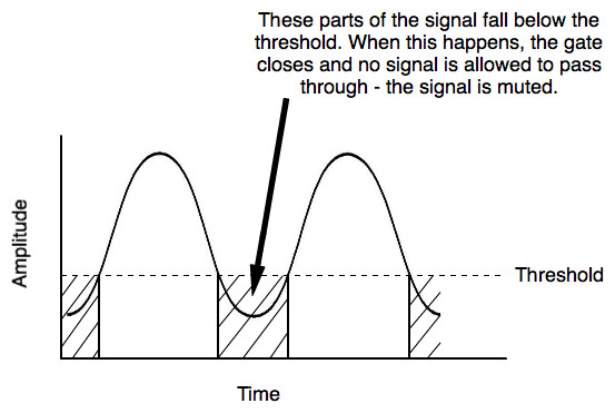 How a noise gate works when the audio signal falls below the threshold level