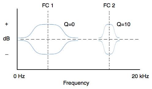 Parametric filter