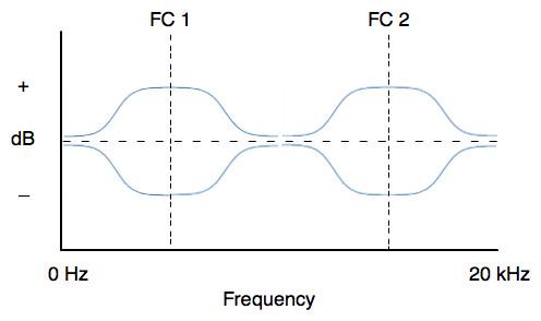 Semi-parametric filter