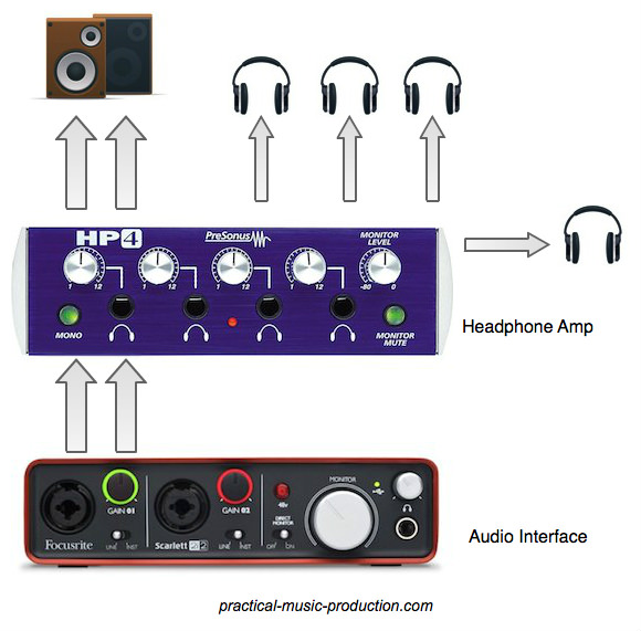 How to send a headphone mix out to 4 pairs of cans, using a studio headphone amp