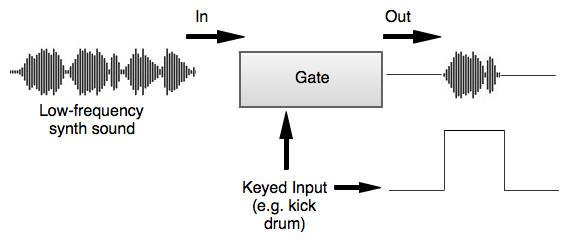 How to use a key input on a noise gate