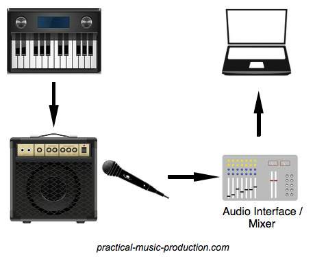 Another way of recording keyboard is through an amp and mic combination