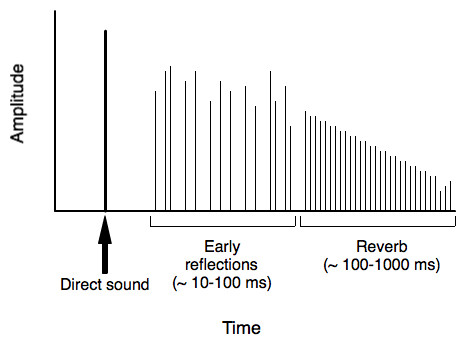 The effect of reverb as represented on a graph