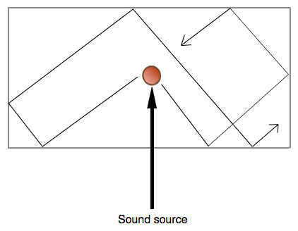 Sound travels from a source in all directions and reflects off the surfaces found in the room/space