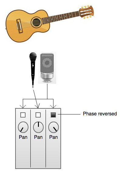 The mid-side method using a cardioid mic and a bidirectional mic