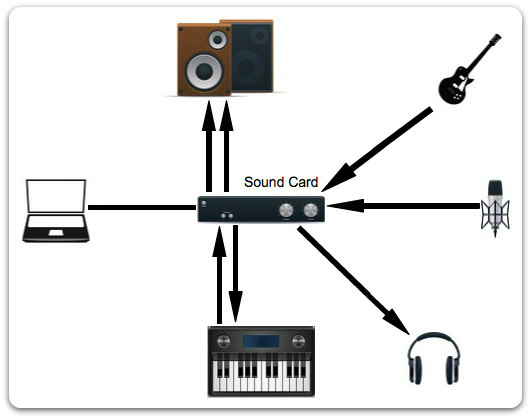 A basic home studio layout that uses a MIDI keyboard