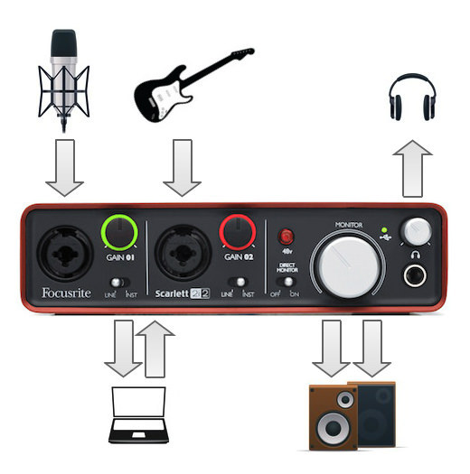 A typical studio layout for the Focusrite Scarlett 2i2