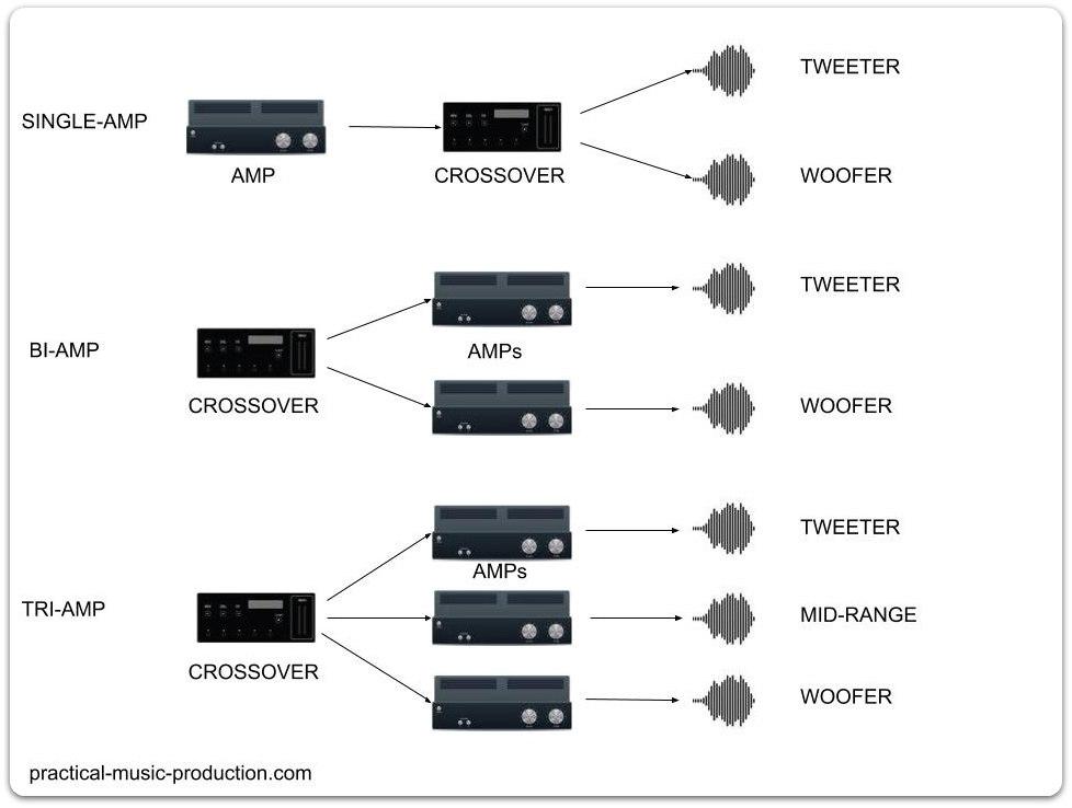 The three main types of studio monitor amp designs