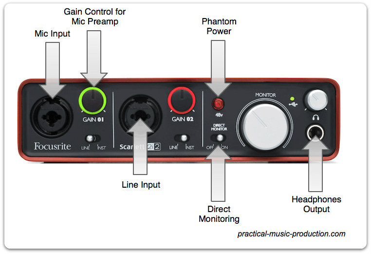 A typical audio interface front panel